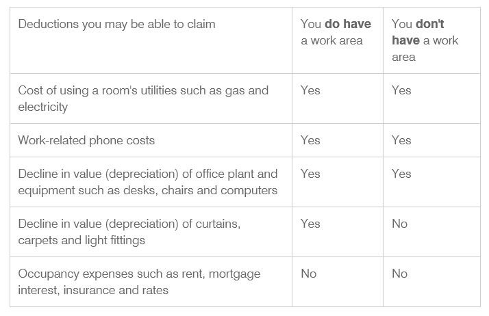 What tax deductions can I claim when  working from home